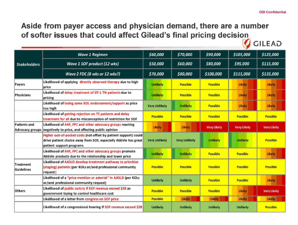 Gilead pricing data as furnished to the Senate Committee on Finance December 2015.